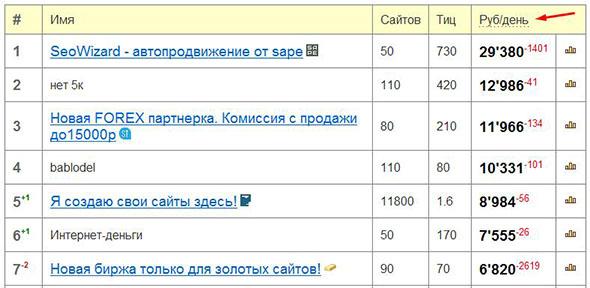 рейтинг topsape