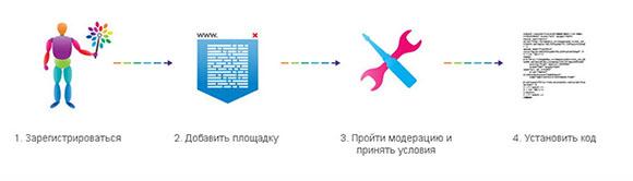 Как начать работать с Pingmedia