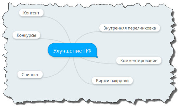 Схема улучшения поведенческих факторов
