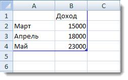 данные диаграммы в Exel