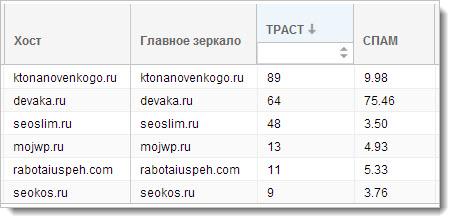 Результат проверки качества сайтов