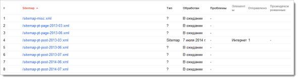 Файлы Sitemap для Google