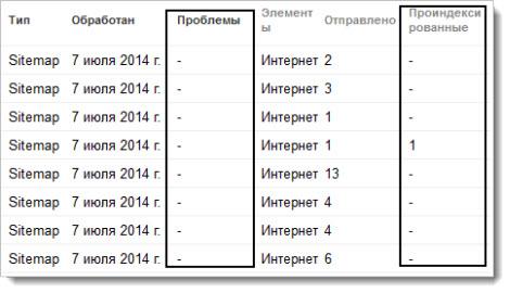 индексация карты сайта