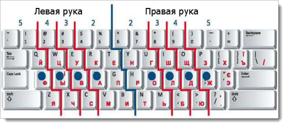расположение рук на клавишах