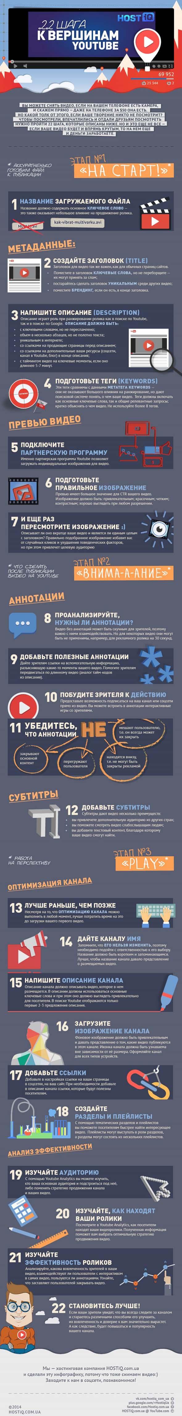 инфографика 22 шага к вершинам YouTube