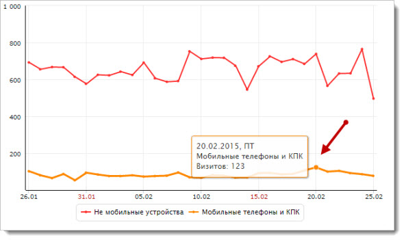 Яндекс Метрика - мобильные устройства