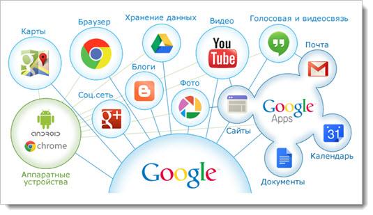 бесплатные сервисы Google