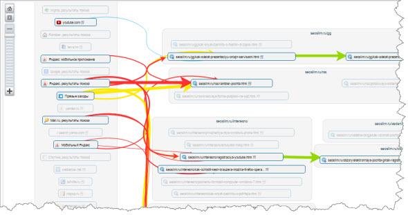 карта перемещений по сайту