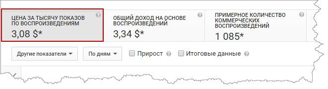 доход с медиа-сети YouPartnerWSP за 1000 просмотров