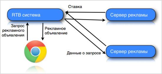 пример RTB-сети