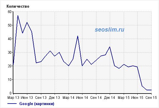 количество посетителей из Google картинок