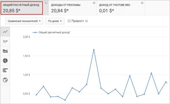 статистика дохода на YouTube