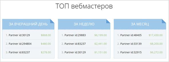 ТОП партнеров студенческой партнерки