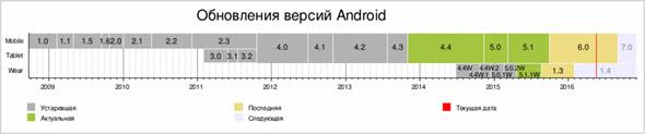 все версии ОС Андроид