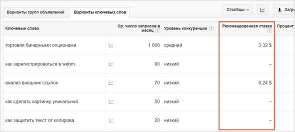Стоимость клика запросов AdWords
