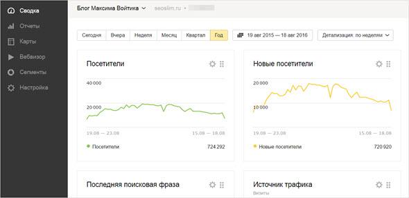 аналитика от Яндекс Метрика