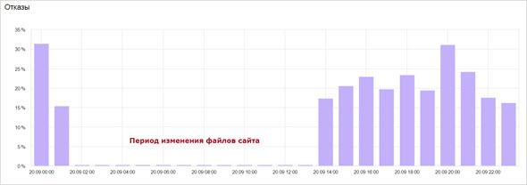отказы на сайте за период взлома seoslim.ru
