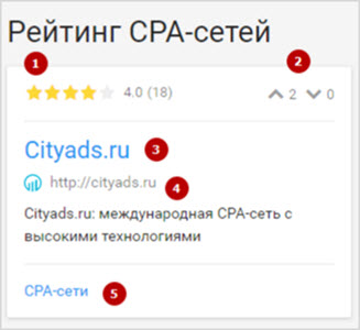Рейтинг сервисов