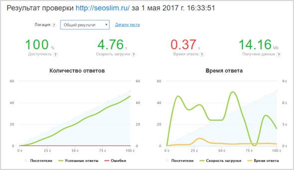 результат проверки сайта seoslim.ru