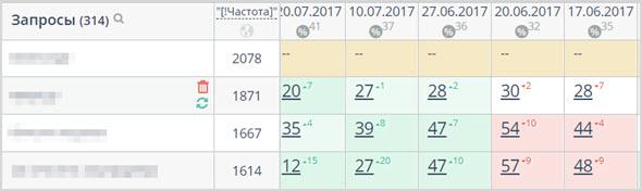 мониторинг позиций сайта