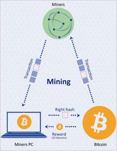 Схема добычи криптовалюты