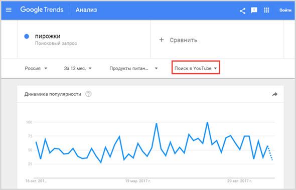 Тренды от Гугла ютуб