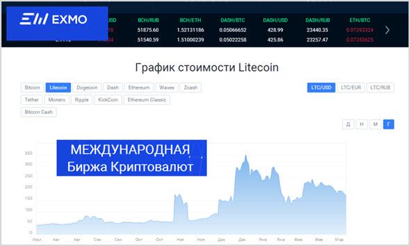 Пример биржи криптовалют