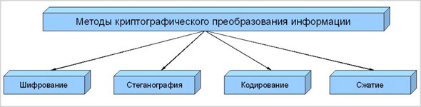 пример шифрования