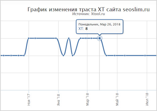 Пример траста блога seoslim.ru