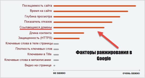 Значимость факторов в Гугл