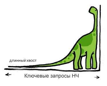 Правило длинного хвоста