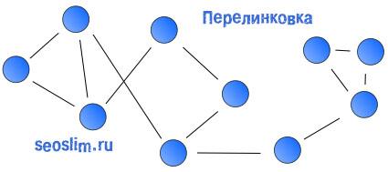 Внутренняя структура сайта