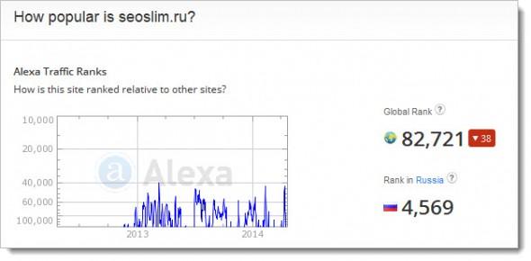 Анализ сайта seoslim.ru