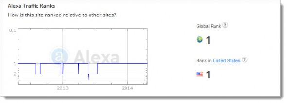страница статистики Alexa