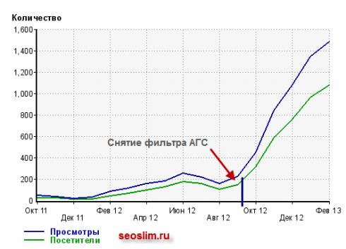 seoslim.ru посещаемость