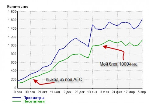 Статистика блога seoslim.ru