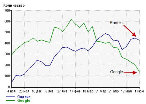статистика моего блога seoslim