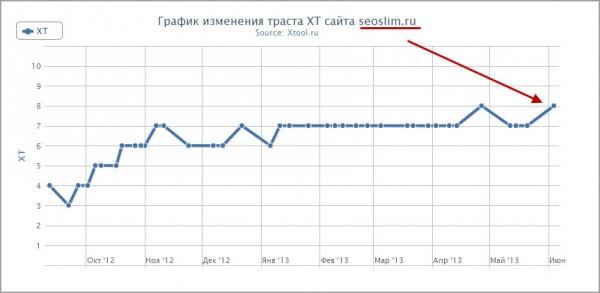 траст блога seoslim.ru