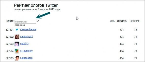 Рейтинг блогов Twitter