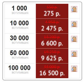 Стоимость продвижения группы в Одноклассниках