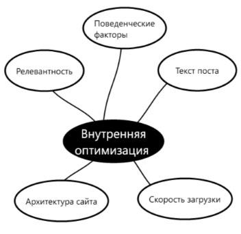 Внутренняя seo оптимизация