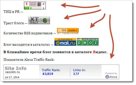 показатели блога