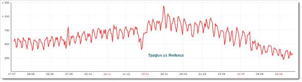 трафик из Яндекса