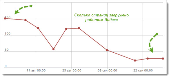 Сколько страниц загружено роботом Яндекс