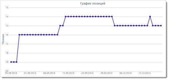 Отчет для Яндекс 3