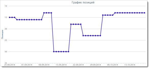 Отчет для Яндекс 4