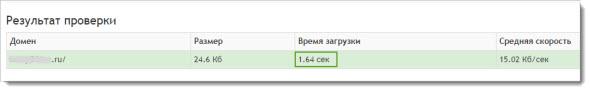 скорость сайта pr-cy.ru для главной