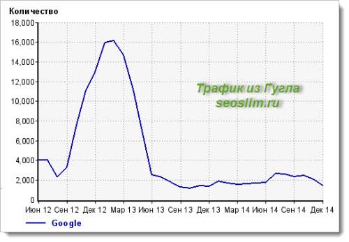 Посещаемость блога seoslim.ru в Google