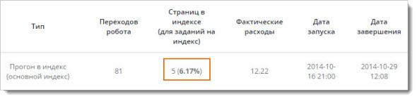 обновления базы Яндекса