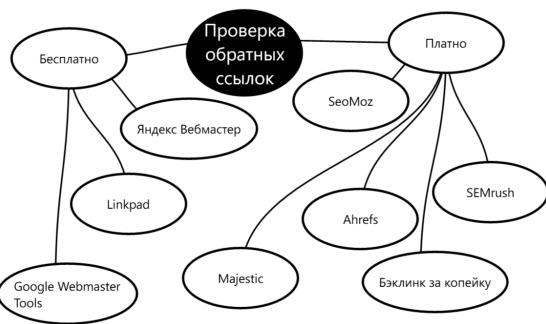 Схема проверки обратных ссылок на сайт